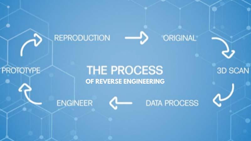 Reverse Engineering Workflow
